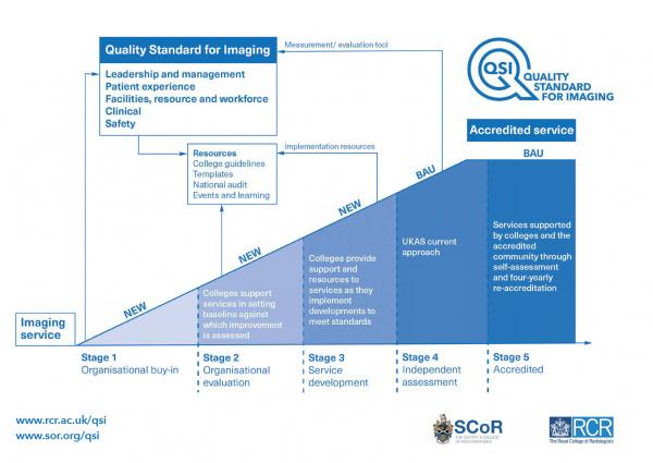 QSI diagram