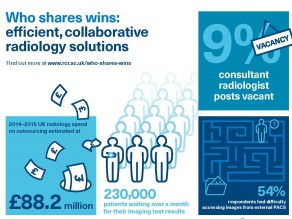 Who Shares Wins: efficient, collaborative radiology solutions