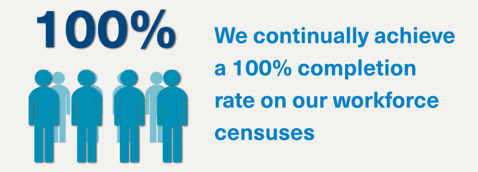 We continually achieve a 100% completion rate on our workforce censuses