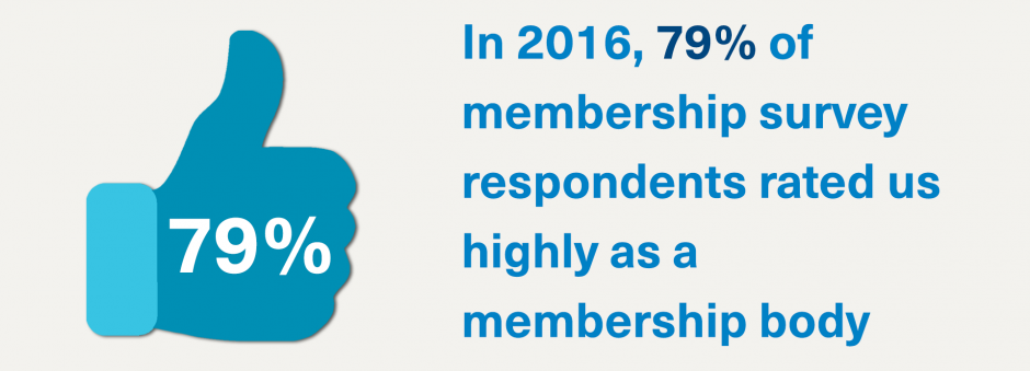 IIn 2016, 79% of membership survey respondents rated us highly as a membership body