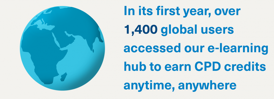 In its first year, over 1,400 global users accessed our e-learning hub to earn CPD credits anytime, anywhere